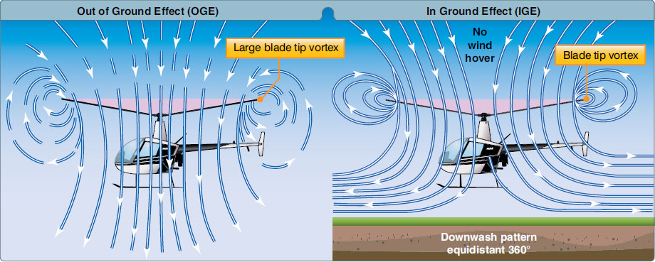 Figure 2-33. Air circulation patterns change when hovering out of ground effect (OGE) and when hovering in ground effect (IGE).
