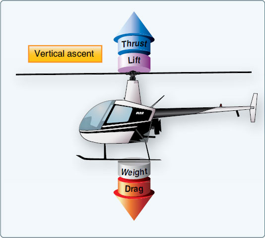 Figure 2-34. To ascend vertically, more lift and thrust must be generated to overcome the forces of weight and drag.