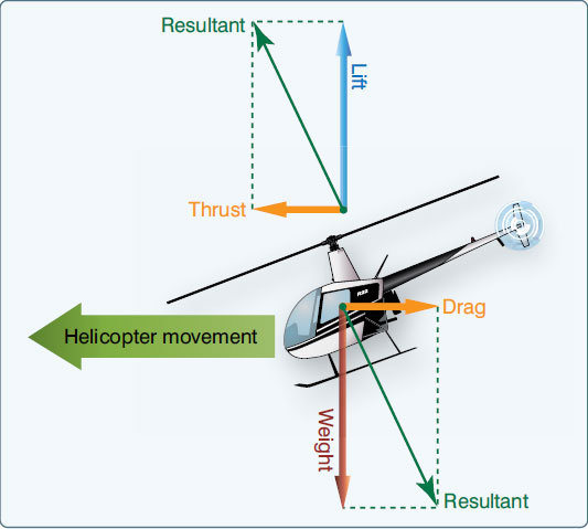 Figure 2-35. The power required to maintain a straight-and-level flight and a stabilized airspeed.