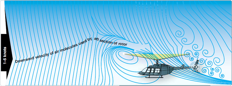 Figure 2-37. The airflow pattern for 1–5 knots of forward airspeed. Note how the downwind vortex is beginning to dissipate and induced flow down through the rear of the rotor system is more horizontal.