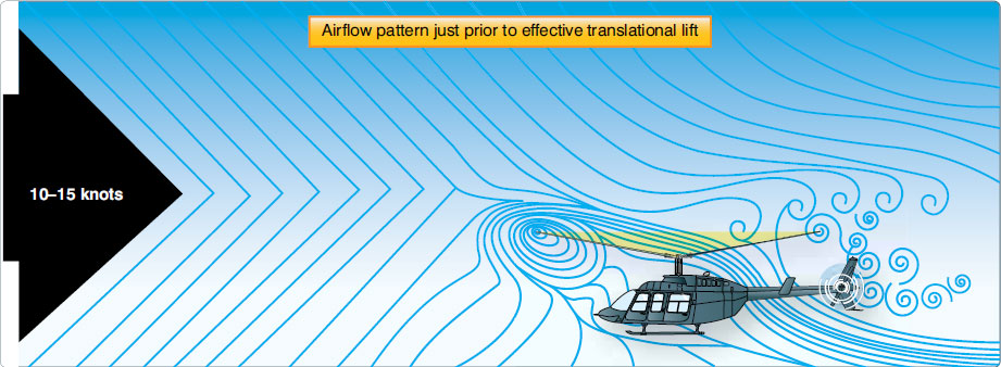 Figure 2-38. An airflow pattern at a speed of 10–15 knots. At this increased airspeed, the airflow continues to become more horizontal. The leading edge of the downwash pattern is being overrun and is well back under the nose of the helicopter.