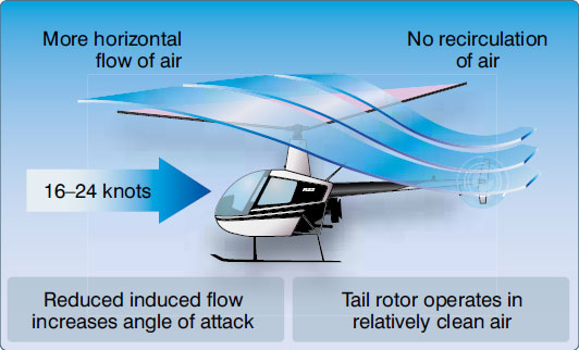 Figure 2-39. Effective translational lift is easily recognized in actual flight by a transient induced aerodynamic vibration and increased performance of the helicopter.