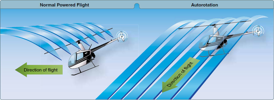 "Figure 2-43. During an autorotation, the upward flow of relative wind permits the main rotor blades to rotate at their normal speed. In effect, the blades are ""gliding"" in their rotational plane."