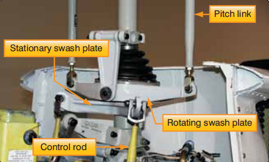 Figure 2-44. Stationary and rotating swash plate.