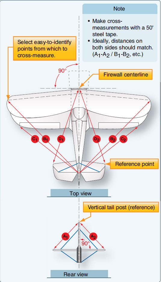 Figure 2-96. Checking aircraft symmetry.
