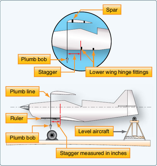 Figure 2-98. Measuring stagger.