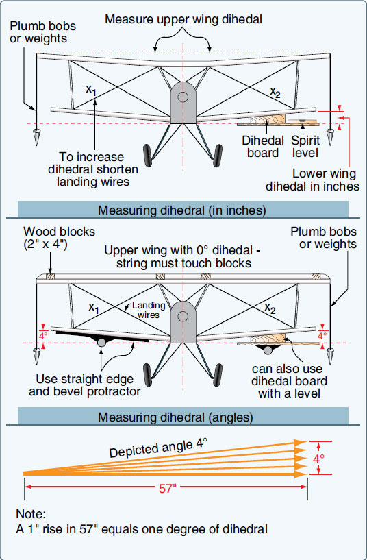 Figure 2-99. Measuring dihedral.
