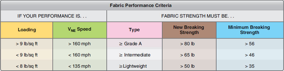 Figure 3-10. Aircraft performance affects fabric selection.