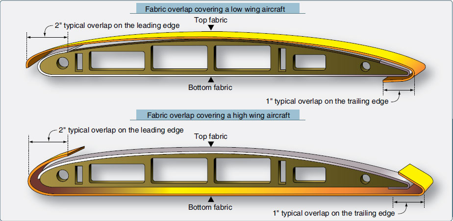 Figure 3-20. For appearance, fabric can be overlapped differently on high wing and low wing aircraft.