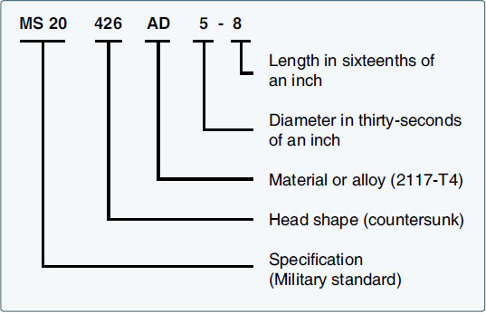 Figure 4-75. Rivet head shapes and their identifying code numbers.