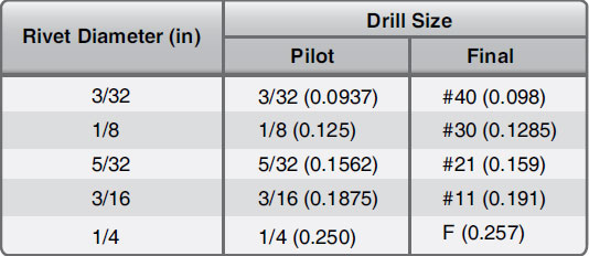 Figure 4-90. Drill sizes for standard rivets.
