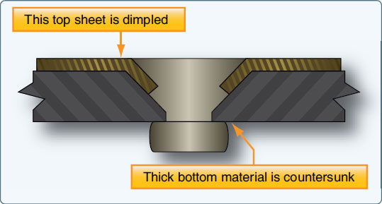 Figure 4-96. Predimple and countersink method.