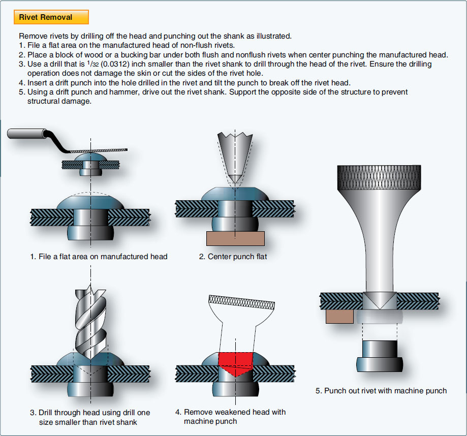 Structural Fasteners Solid Shank Rivets Removal And