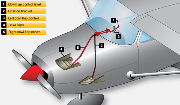 Figure 6-54. Small aircraft cowl flaps.