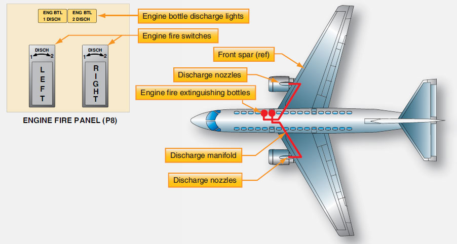 Figure 9-22. Boeing 777 fire extinguisher container location.