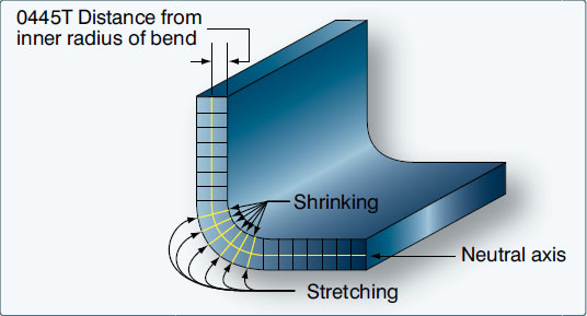 Figure 4-127. Neutral axis and stresses resulting from bending.