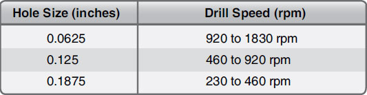 Figure 4-168. Hole size and drill speed for drilling titanium.