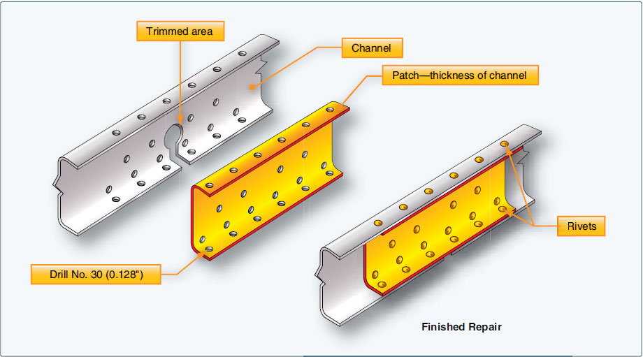 Figure 4-198. Channel repair by patching.