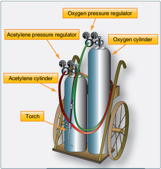 Figure 5-1. Portable oxy-acetylene welding outfit.