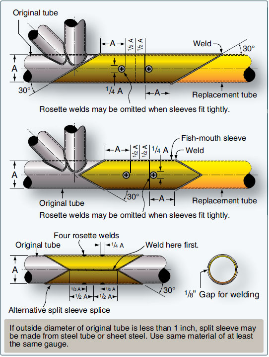 Figure 5-49. Splicing by the outer sleeve method.