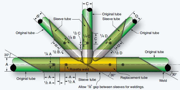 Figure 5-50. Tube replacement at a cluster by outer sleeve method.