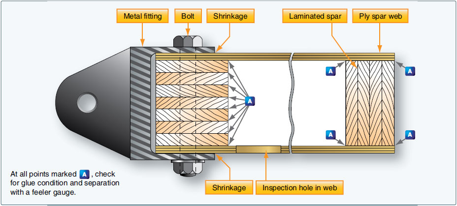 Figure 6-6. Inspection points for laminated glue joints.