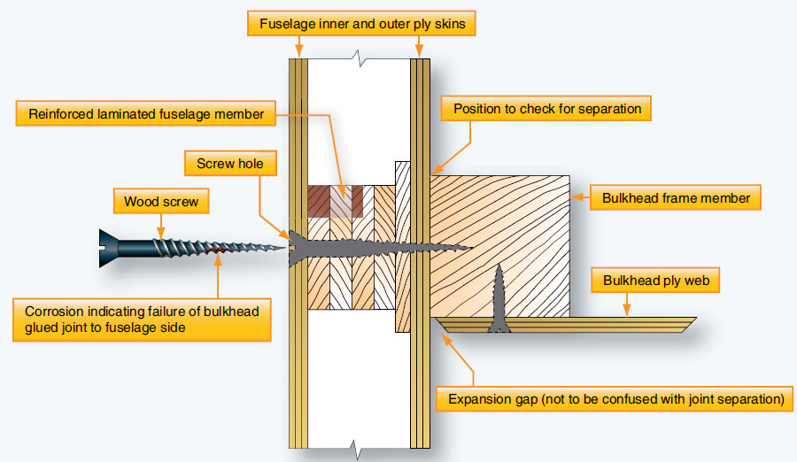 Figure 6-7. Checking a glued joint for water penetration.