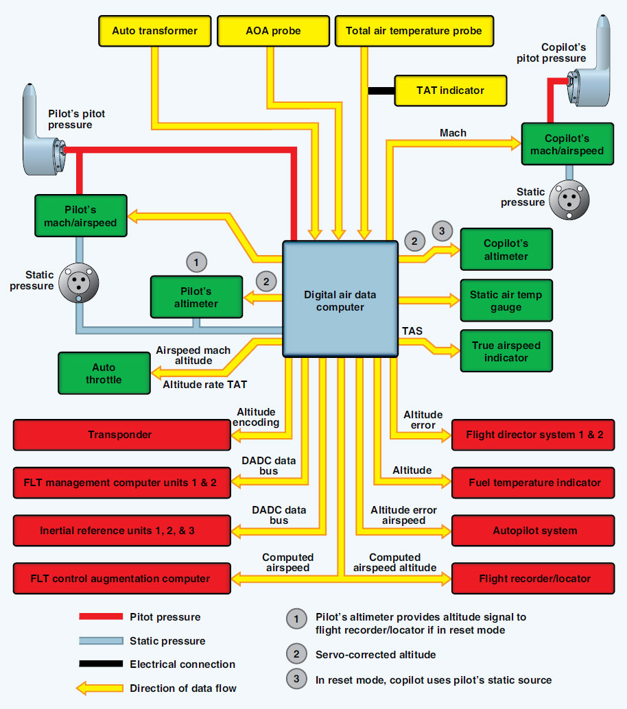 Pressure Instruments Part Two Flight Mechanic Rs422 Wiring Diagram Figure 10 29 Adcs Receive Input From The Pitot Static Sensing Devices And
