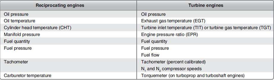 Figure 10-6. Common engine instruments. Note: For example purposes only. Some aircraft may not have these instruments or may be equipped with others.