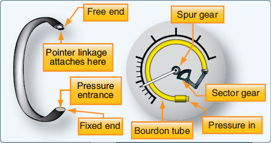 Figure 10-9. The Bourdon tube is one of the basic mechanisms for sensing pressure.