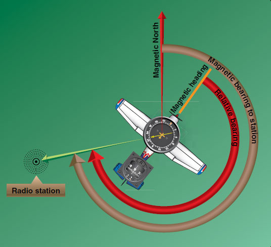 Figure 11-103. Older ADF indicators have nonrotating azimuth cards. 0° is fixed at the top of the instrument and the pointer always indicates the relative bearing to the ADF transmission antenna. To fly to the station, the pilot turns the aircraft until the ADF pointer indicates 0°.