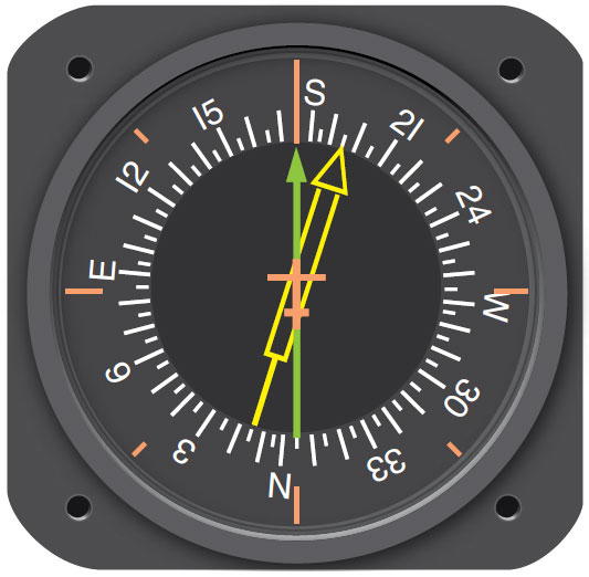 Figure 11-109. A radio magnetic indicator (RMI) combines a magnetic compass, VOR, and ADF indications.
