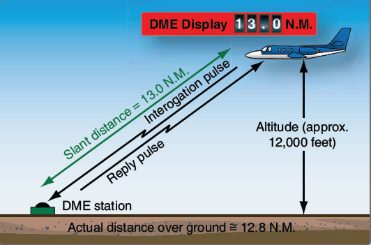 Figure 11-122. Many DME's only display the slant distance, which is the actual distance from the aircraft to the DME station. This is different than the ground distance due to the aircraft being at altitude. Some DMEs compute the ground distance for display.