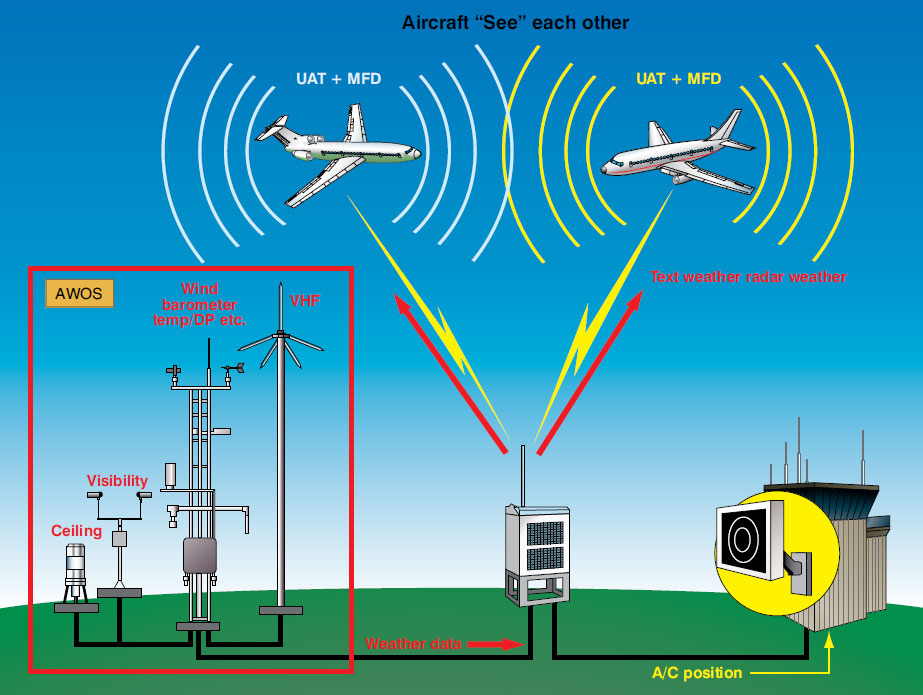 Figure 11-138. ADS-B IN enables weather and traffic information to be sent into the flight deck. In addition to AWOS weather, NWS can also be transmitted.