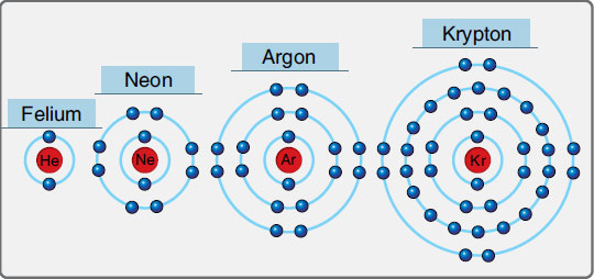 Figure 11-14. Elements with full valence shells are good insulators. Most insulators used in aviation are compounds of two or more elements that share electrons to fill their valence shells.