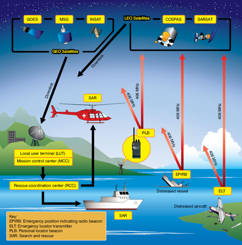 Figure 11-148. The basic operating components of the satellite-based COSPAS-SARSAT rescue system of which aircraft ELTs are a part.