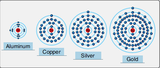 Figure 11-15. The valence shells of elements that are common conductors have one (or three) electrons.