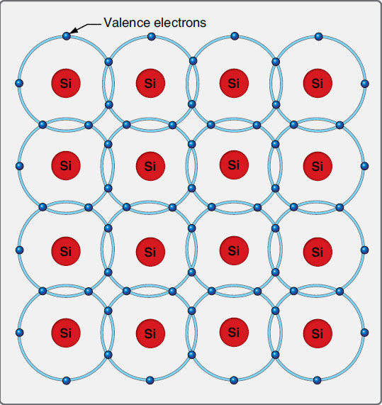Figure 11-16. The silicon atoms with just the valence shell electrons share these valence electrons with each other. By sharing with four other silicon atoms, the number of electrons in each silicon atom valence shell becomes eight, which is the maximum number. This makes the substance stable and it resists any flow of electrons.