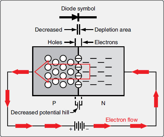 Figure 11-20. The flow of current and the P-N junction of a semiconductor diode attached to a battery in a circuit.