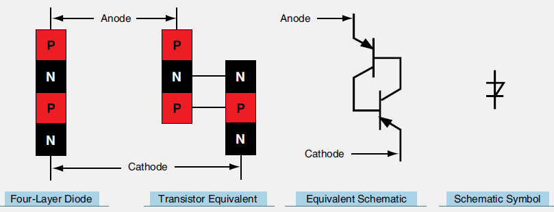 Figure 11-28. A four-layer semiconductor diode behaves like two transistors. When breakover voltage is reached, the device conducts current until the voltage is removed.