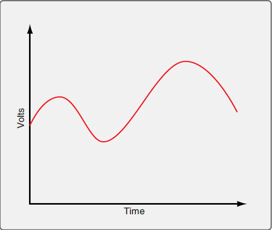 Figure 11-3. An analog signal displayed on an oscilloscope is a continuous curve.