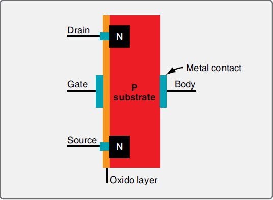 Figure 11-37. A MOSFET has a metal gate and an oxide layer between it and the semiconductor material to prevent current leakage.