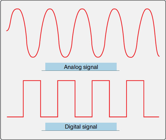 Figure 11-4. Analog signals are continuous voltage modified by all external events including those that are not desired called noise. Digital signals are a series of voltage or no voltage that represent a desired event.