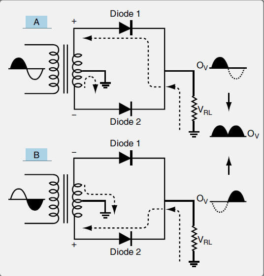 Figure 11-44. A full wave rectifier can be built by center tapping the secondary coil of the transformer and using two diodes in separate circuits. This rectifies the entire AC input into a pulsating DC with twice the frequency of a half wave rectifier.