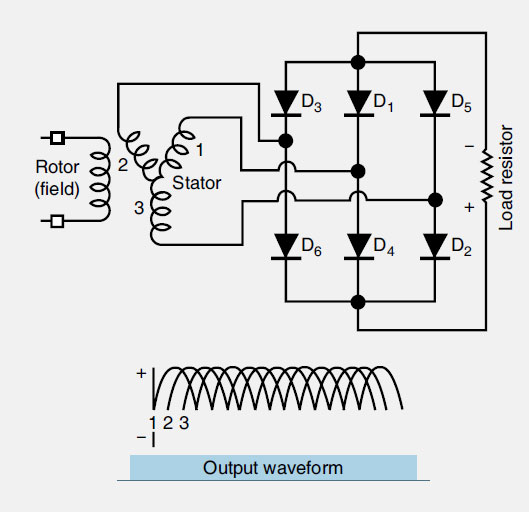 Figure 11-46. A six-diode three-phase AC rectifier.