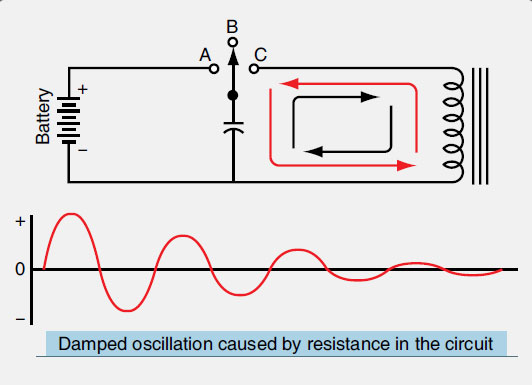 Figure 11-58. A tank circuit alternately charges opposite plates of a capacitor through a coil in a closed circuit. The oscillation is an alternating current that diminishes due to resistance in the circuit.
