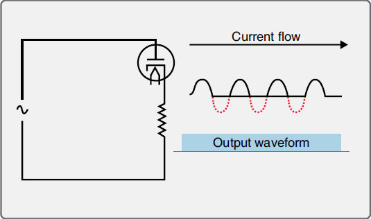 Figure 11-6. A vacuum tube diode in a circuit allows current to flow in one direction only. The output waveform illustrates the lack of current flow as the AC cycles.