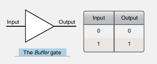Figure 11-63. A buffer or amplifier symbol and the truth table of the buffer, which is actually two consecutive NOT gates.