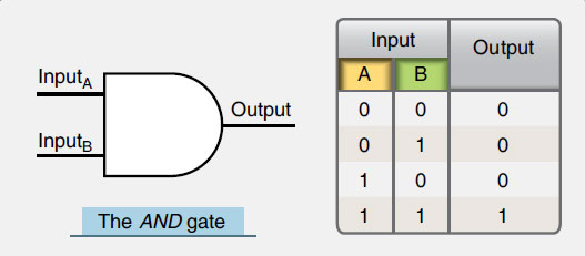 Figure 11-64. An AND gate symbol and its truth table.