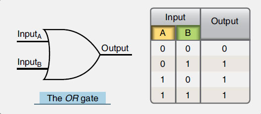 Figure 11-65. An OR gate symbol and its truth table.